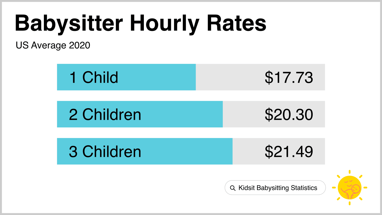 Babysitting Pay Rates How Much Should You Charge